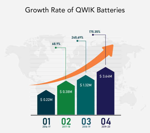 battery supplier in india growth rate